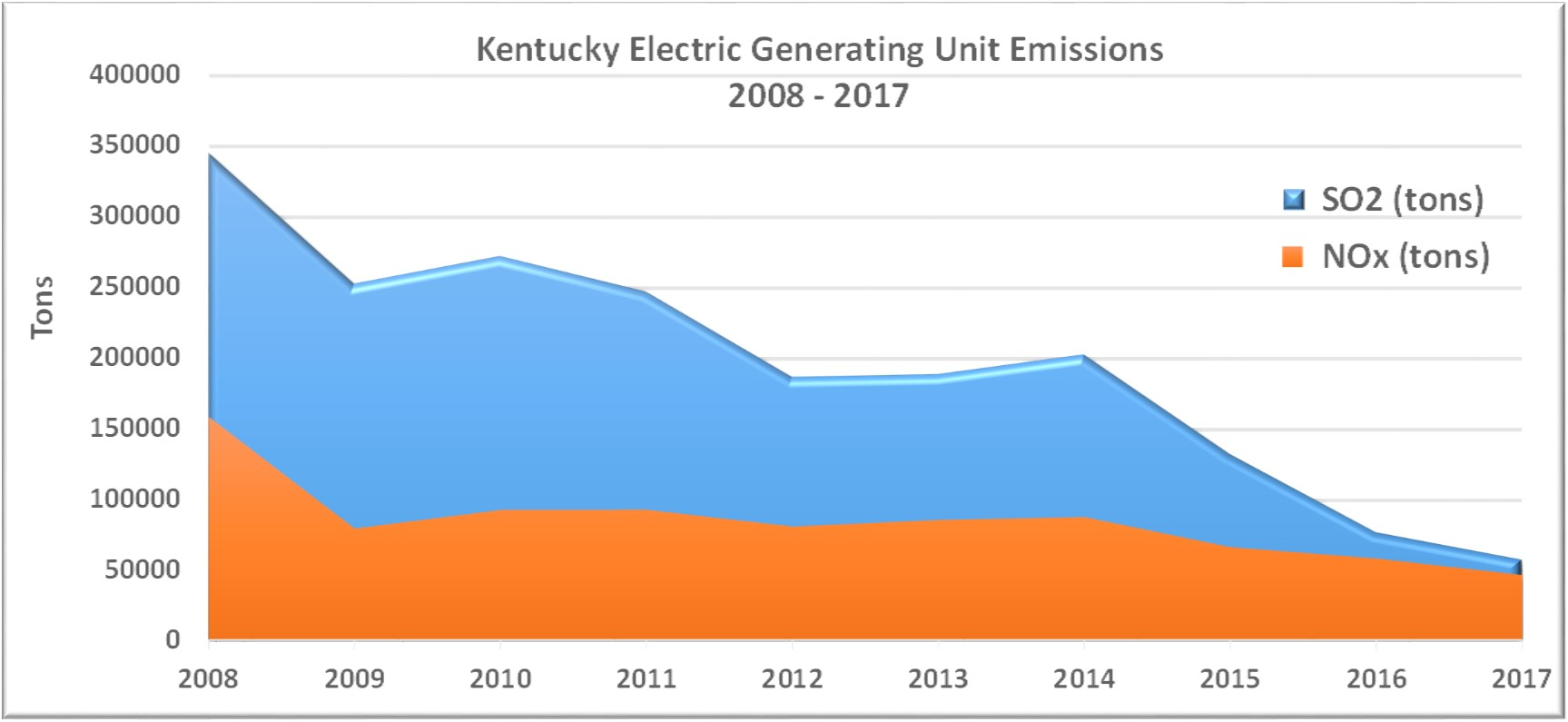 This graph shows the dramatic decline in nitrogen oxide and sulfur dioxide emissions from 2008 through 2017.