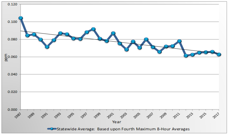 Statewide averages for ozone in the ambient air show a downward trend over the last 20 years.