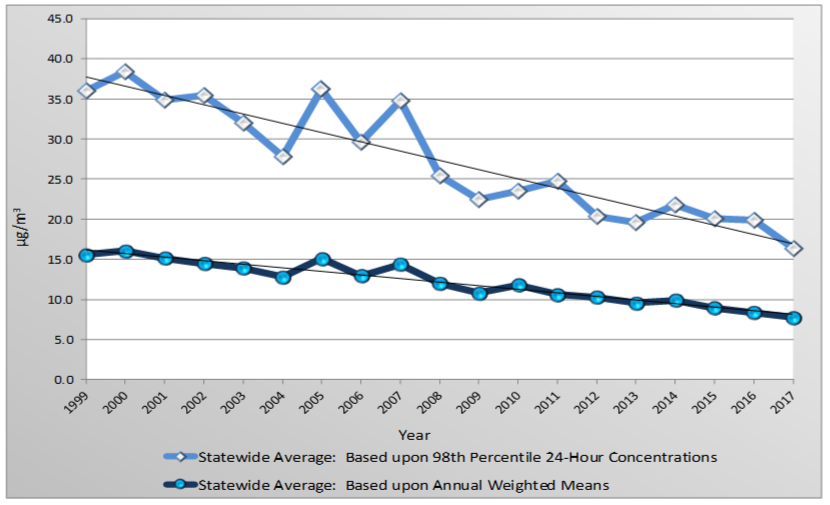 Statewide averages for fine particulate matter show a downward trend from 1999 - 2017.