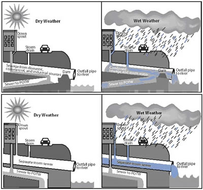 Illustration og diffrent types of wet weather conditions affecting sewer drainage.